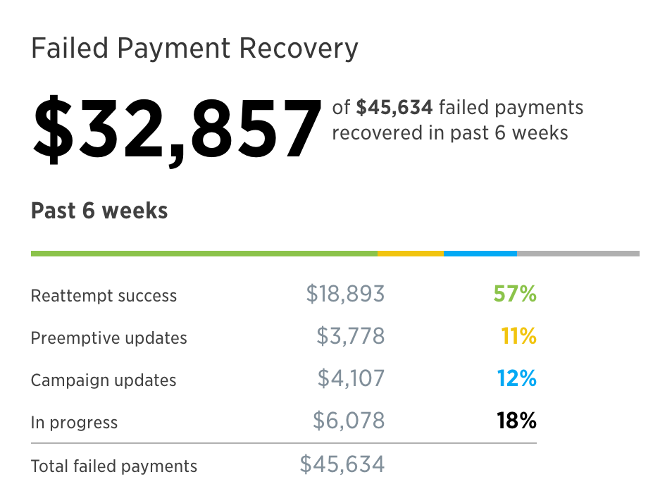 Recurly Failed Payment Recovery (Email Dunning) Dashboard